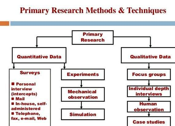 types research methods dissertation help