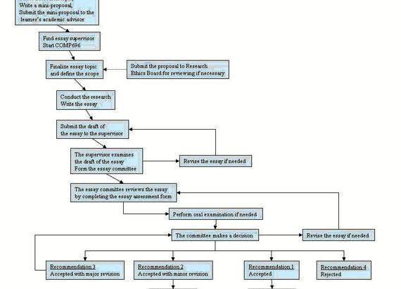 Ucsb grad div dissertation proposal completion of