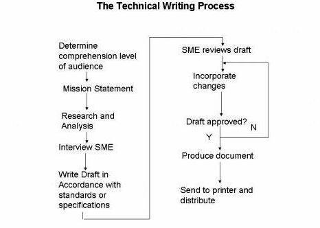 What is article writing job Persistence will