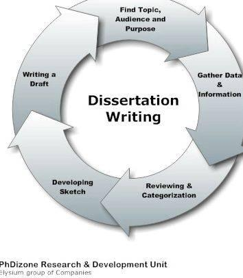 Help on dissertation discussion