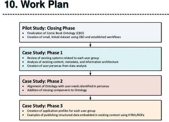 Working plan master thesis proposal Harper Collins Publishers