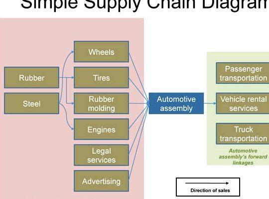 Writing a business plan supply chain its forte