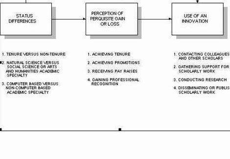 Thesis of process essay