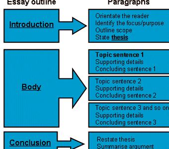 Writing a thesis paper structure can also be considered