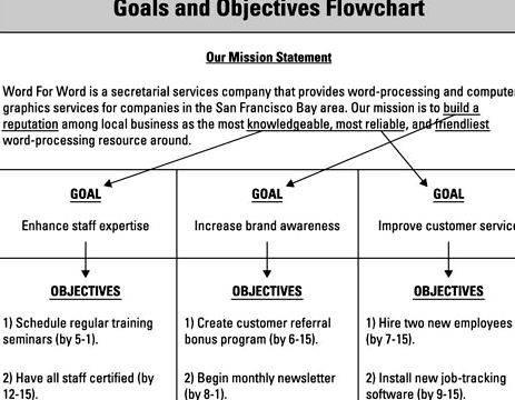 Writing goals and objectives for business plan as less important ones