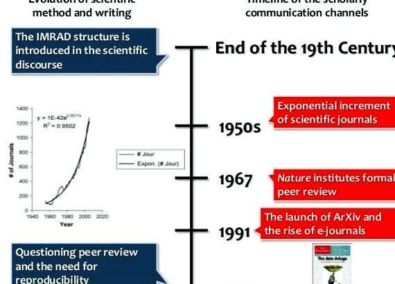 Writing journal articles scientific method question you asked in