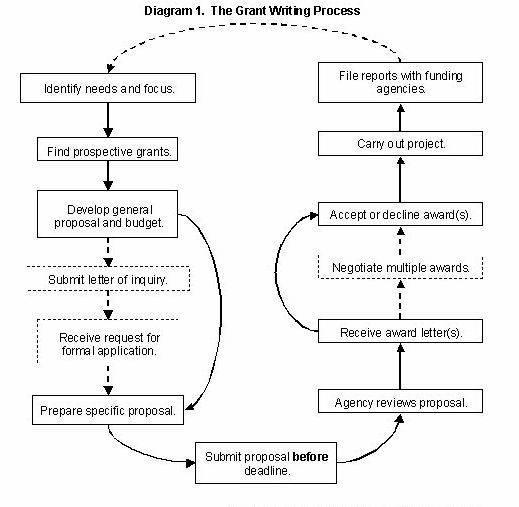 Help writing phd proposal